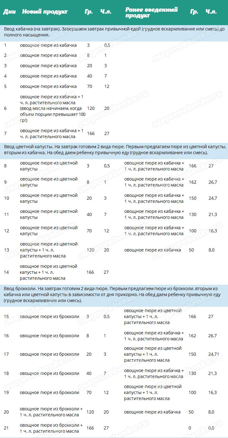 Таблица прикорма - Порядок введения первых овощей по дням